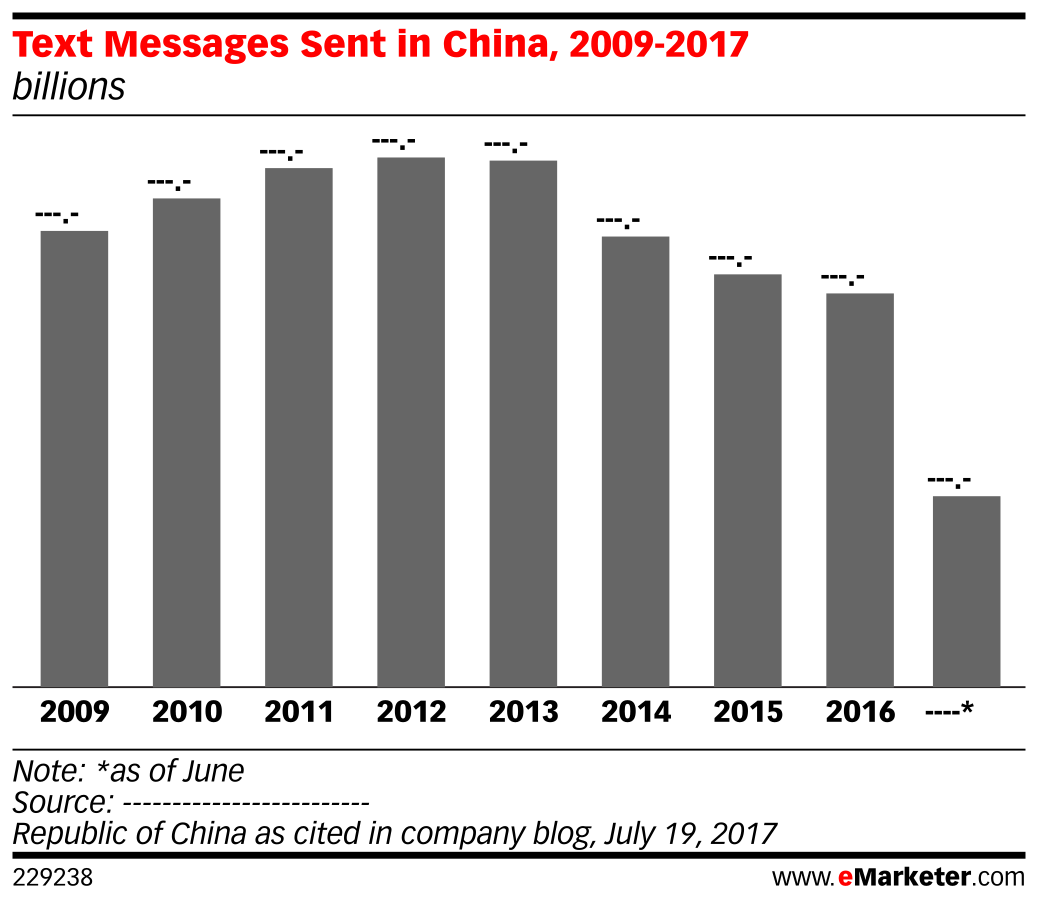 Text Messages Sent in China, 2009-2017 (billions)