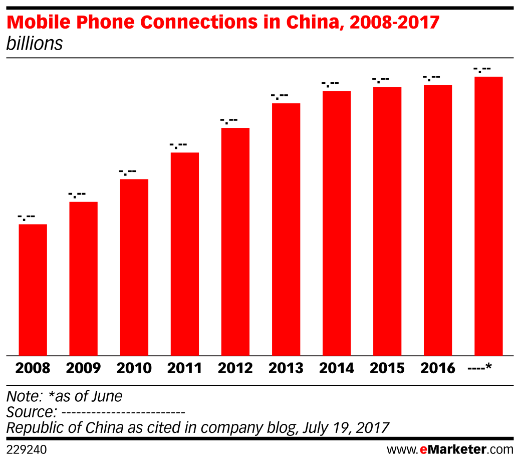 Mobile Phone Connections in China, 2008-2017 (billions)