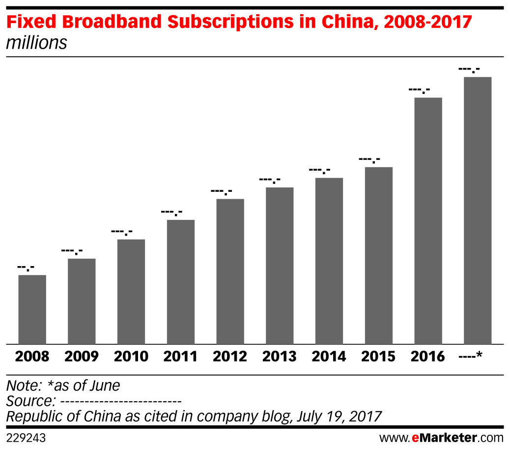 Fixed Broadband Subscriptions in China, 2008-2017 (millions)