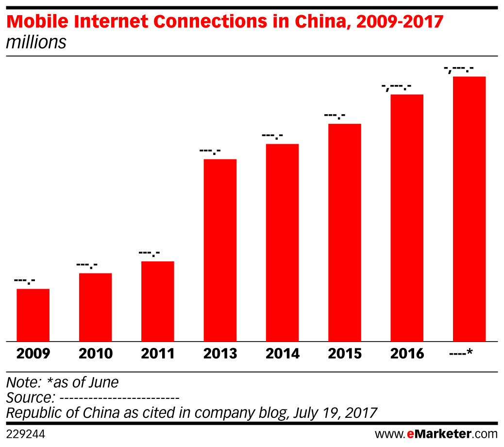 Mobile Internet Connections in China, 2009-2017 (millions)