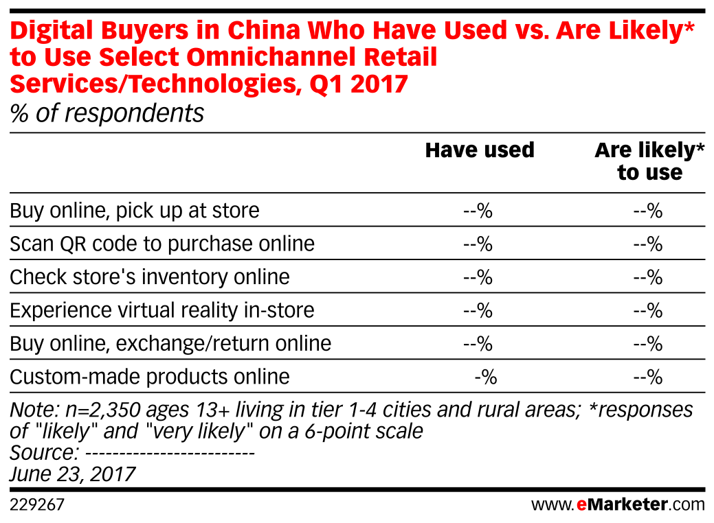 Digital Buyers in China Who Have Used vs. Are Likely* to Use Select Omnichannel Retail Services/Technologies, Q1 2017 (% of respondents)