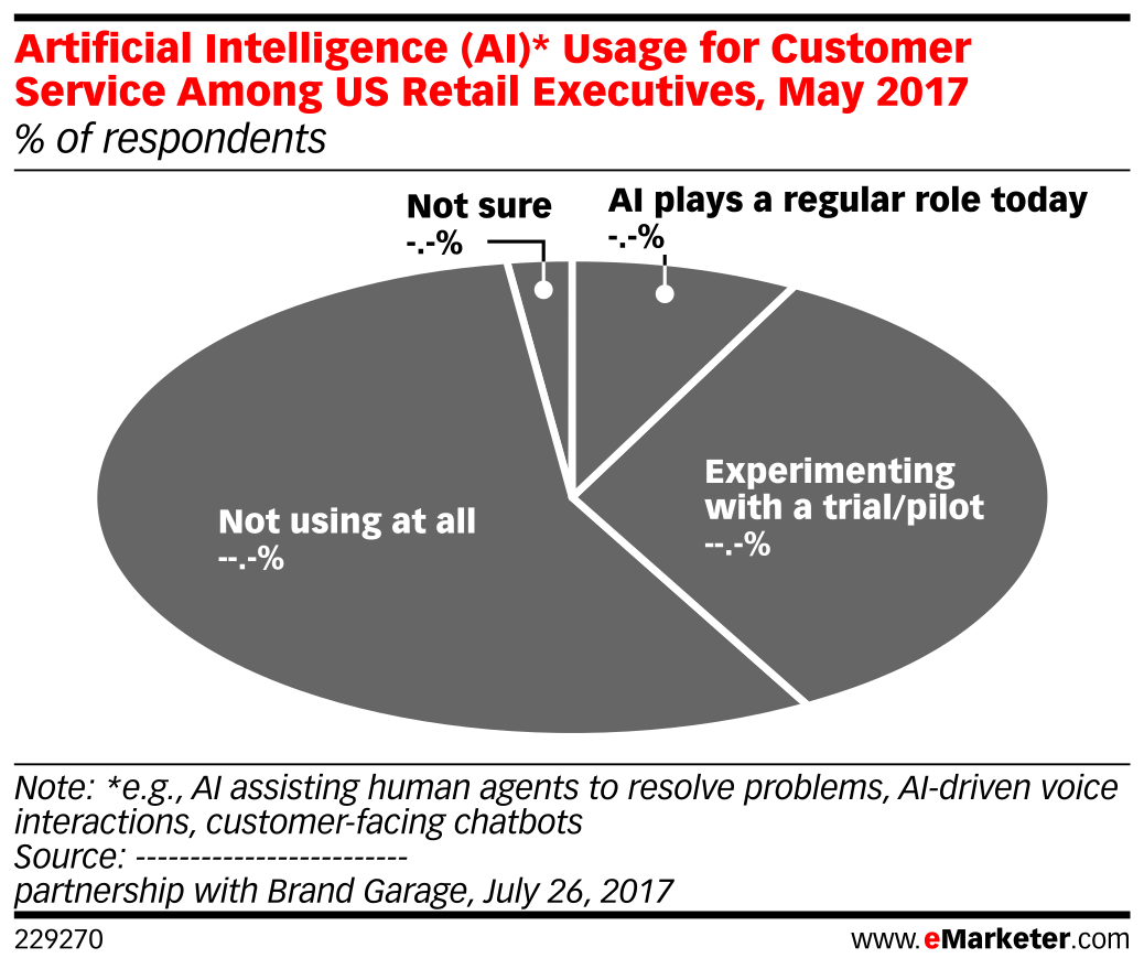 Artificial Intelligence (AI)* Usage for Customer Service Among US Retail Executives, May 2017 (% of respondents)