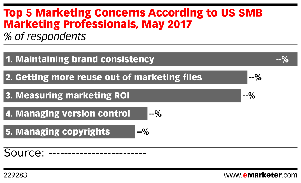 Top 5 Marketing Concerns According to US SMB Marketing Professionals, May 2017 (% of respondents)