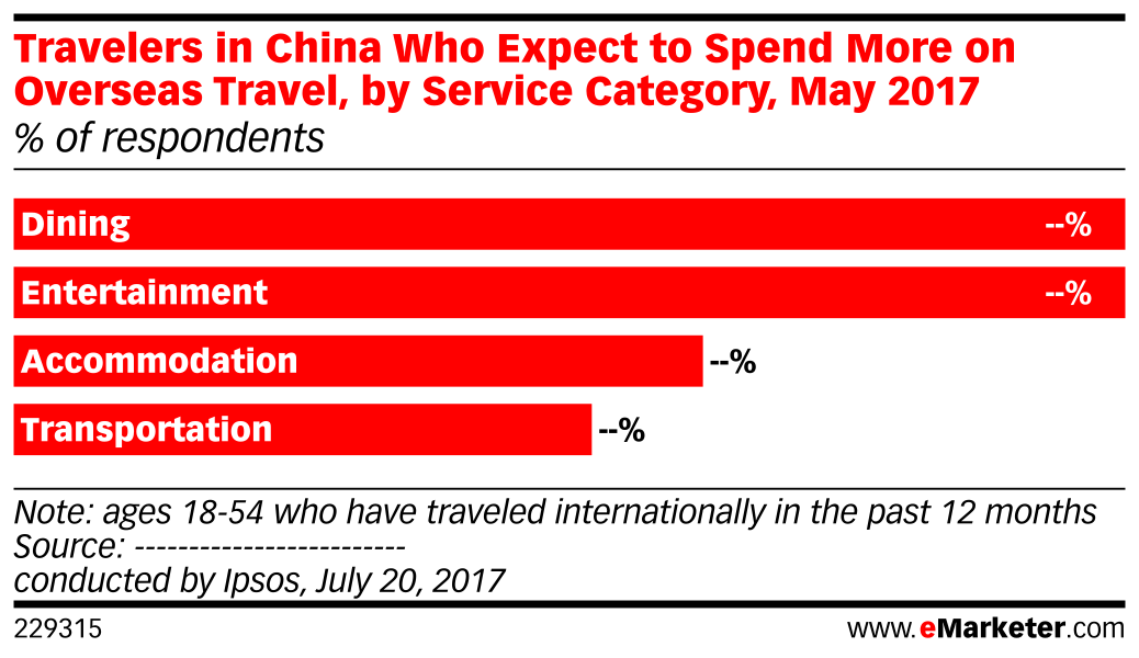 Travelers in China Who Expect to Spend More on Overseas Travel, by Service Category, May 2017 (% of respondents)
