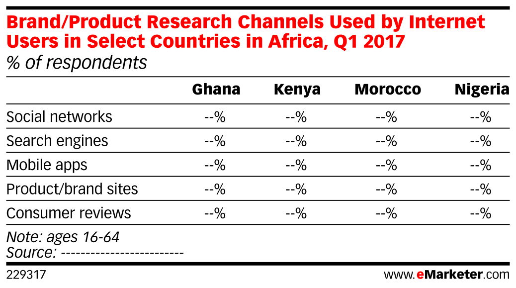 Brand/Product Research Channels Used by Internet Users in Select Countries in Africa, Q1 2017 (% of respondents)