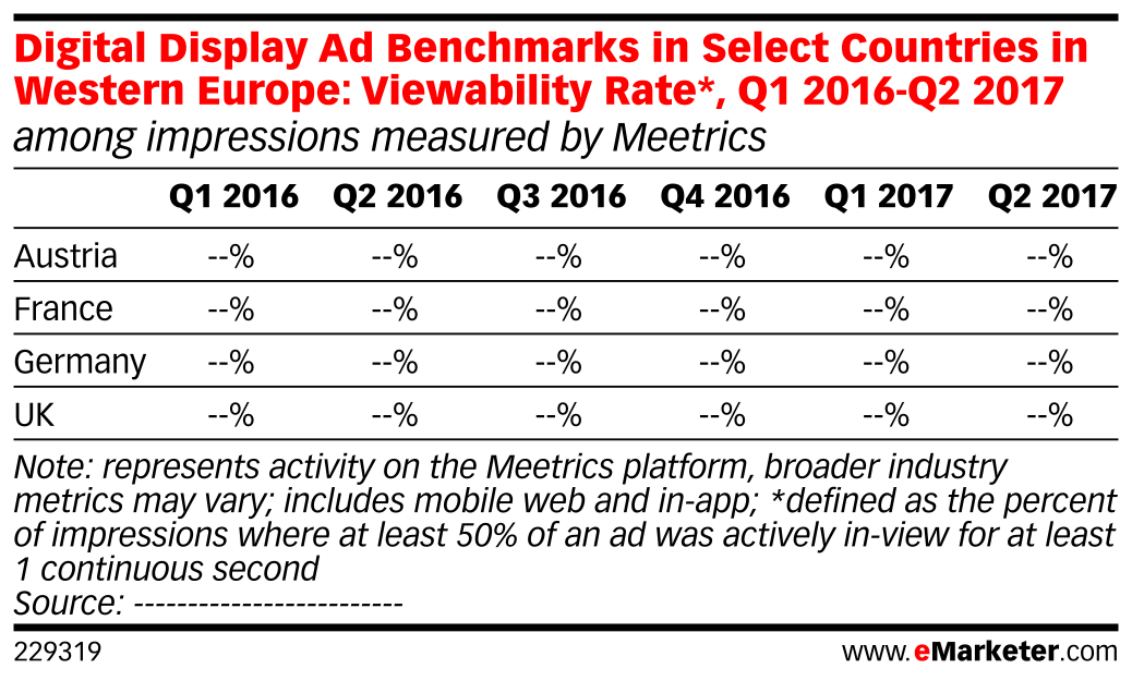 Digital Display Ad Benchmarks in Select Countries in Western Europe: Viewability Rate*, Q1 2016-Q2 2017 (among impressions measured by Meetrics)