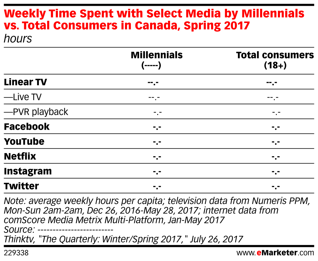 Weekly Time Spent with Select Media by Millennials vs. Total Consumers in Canada, Spring 2017 (hours)
