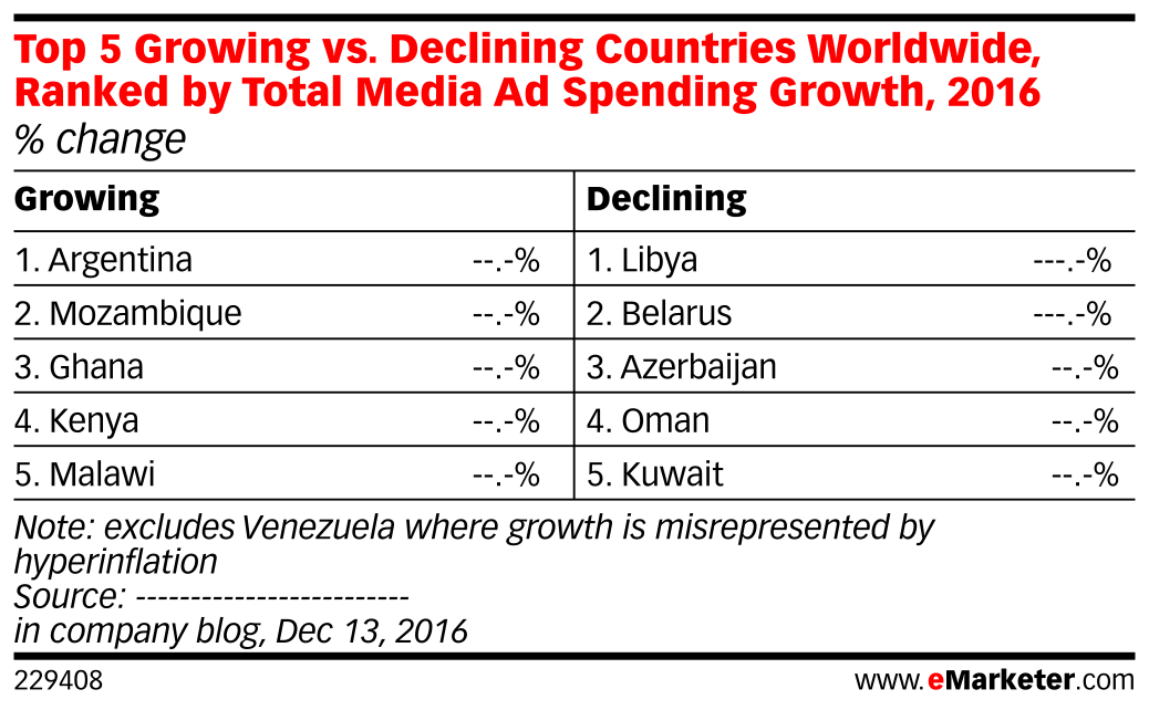 Top 5 Growing vs. Declining Countries Worldwide, Ranked by Total Media Ad Spending Growth, 2016 (% change)