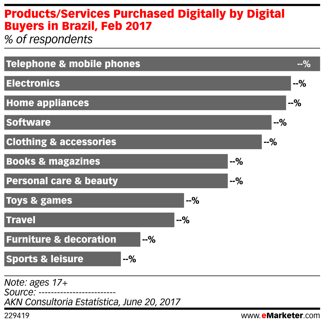 Products/Services Purchased Digitally by Digital Buyers in Brazil, Feb 2017 (% of respondents)