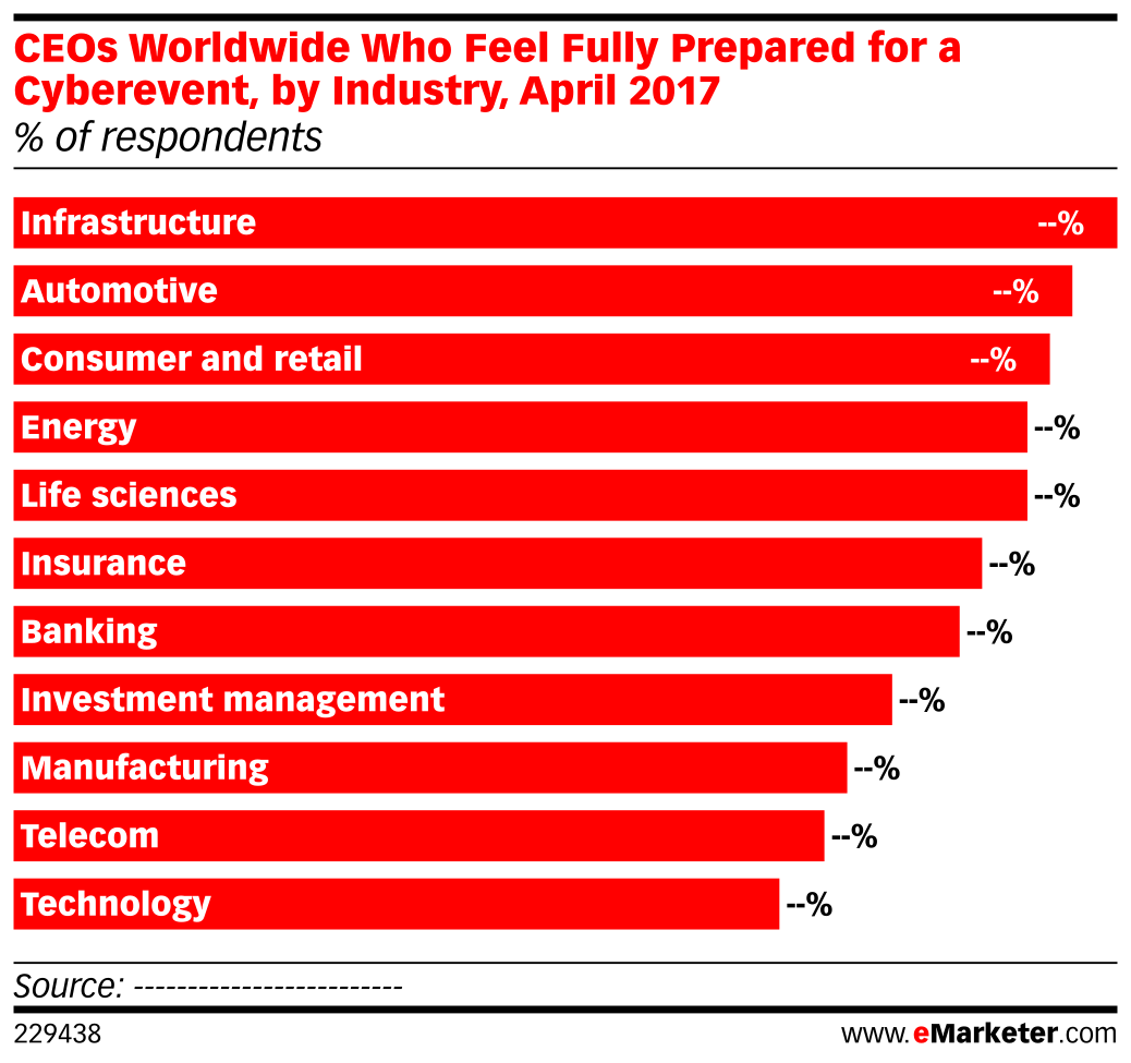 CEOs Worldwide Who Feel Fully Prepared for a Cyberevent, by Industry, April 2017 (% of respondents)