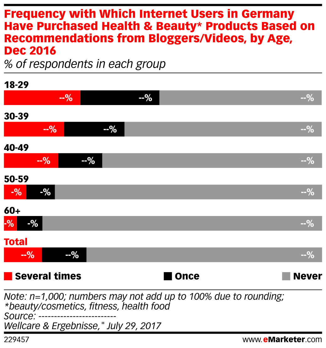 Frequency with Which Internet Users in Germany Have Purchased Health & Beauty* Products Based on Recommendations from Bloggers/Videos, by Age, Dec 2016 (% of respondents in each group)