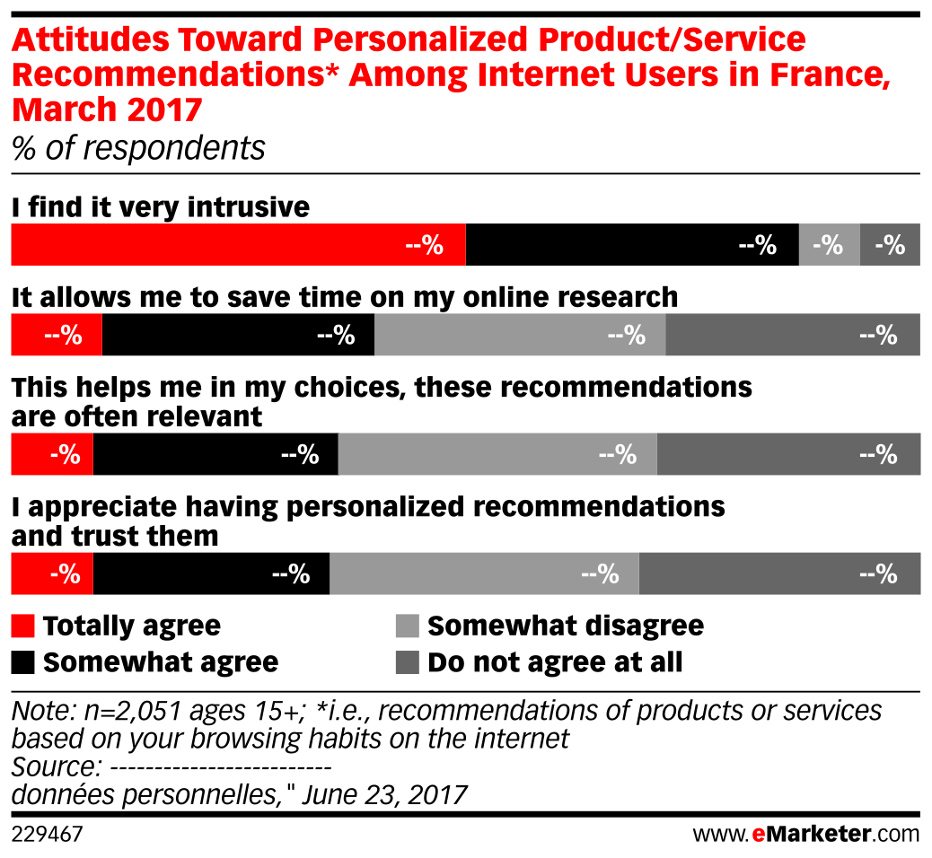 Attitudes Toward Personalized Product/Service Recommendations* Among Internet Users in France, March 2017 (% of respondents)