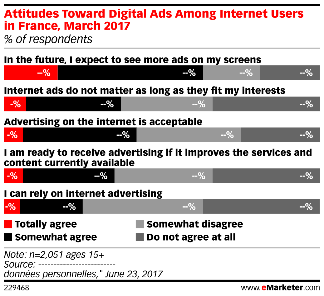 Attitudes Toward Digital Ads Among Internet Users in France, March 2017 (% of respondents)