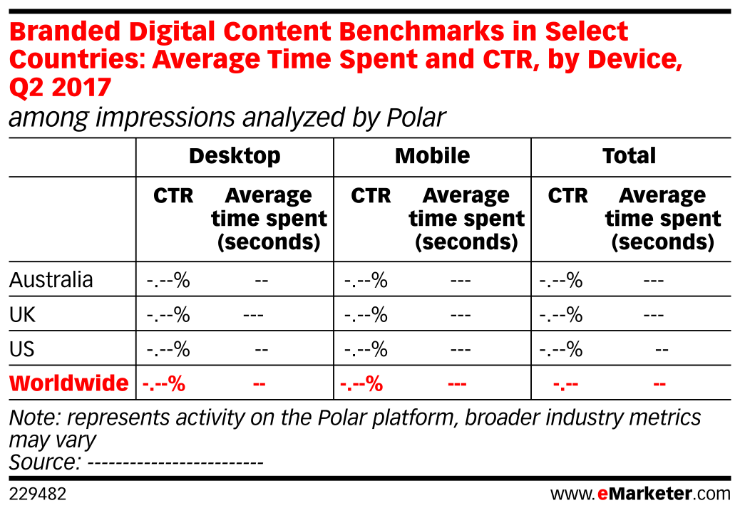 Branded Digital Content Benchmarks in Select Countries: Average Time Spent and CTR, by Device, Q2 2017 (among impressions analyzed by Polar)