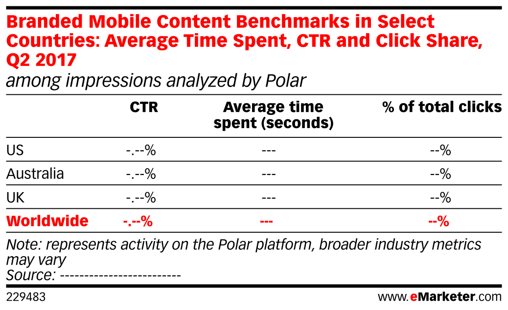 Branded Mobile Content Benchmarks in Select Countries: Average Time Spent, CTR and Click Share, Q2 2017 (among impressions analyzed by Polar)