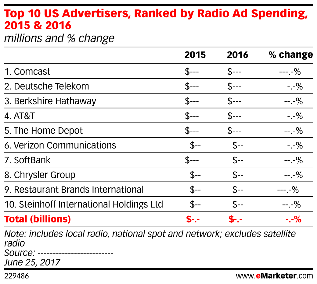 Top 10 US Advertisers, Ranked by Radio Ad Spending, 2015 & 2016 (millions and % change)