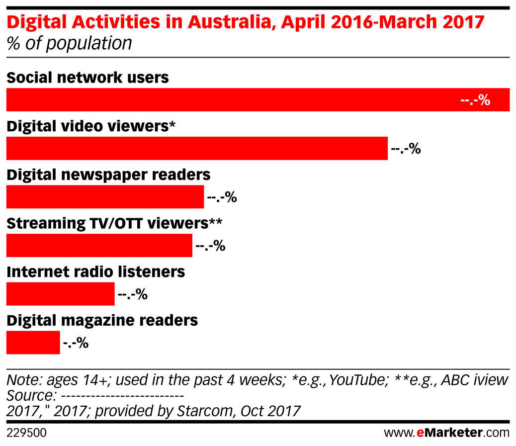 Digital Activities in Australia, April 2016-March 2017 (% of population)