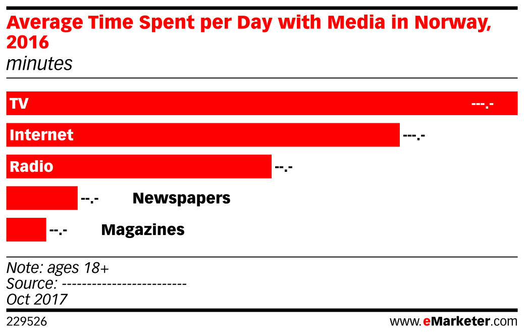 Average Time Spent per Day with Media in Norway, 2016 (minutes)