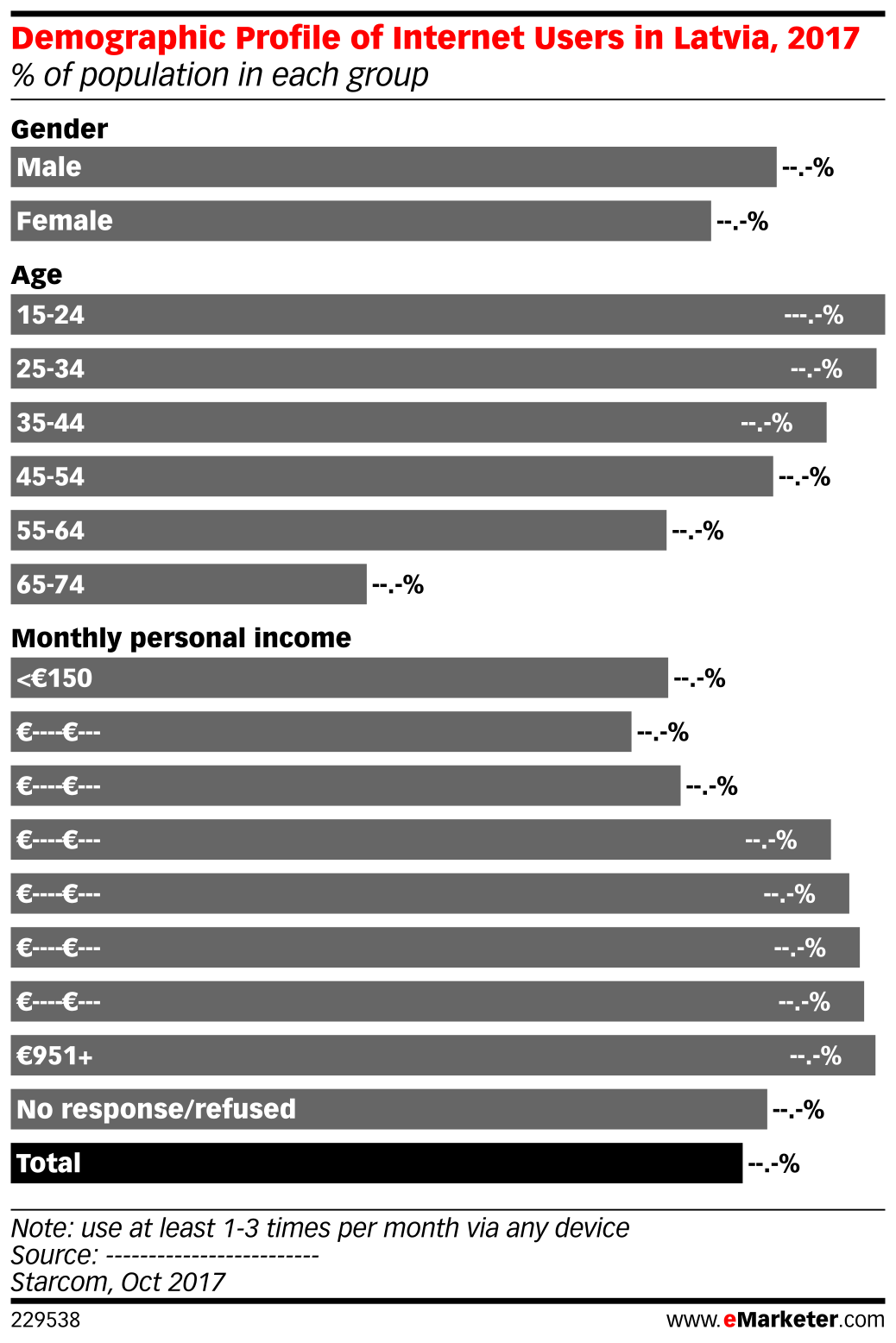 Demographic Profile of Internet Users in Latvia, 2017 (% of population in each group)