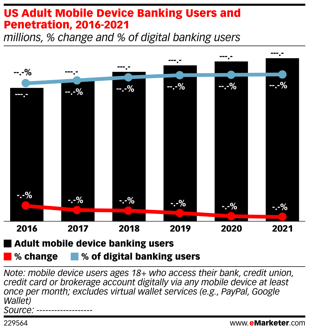 US Adult Mobile Device Banking Users and Penetration, 2016-2021 (millions, % change and % of digital banking users)