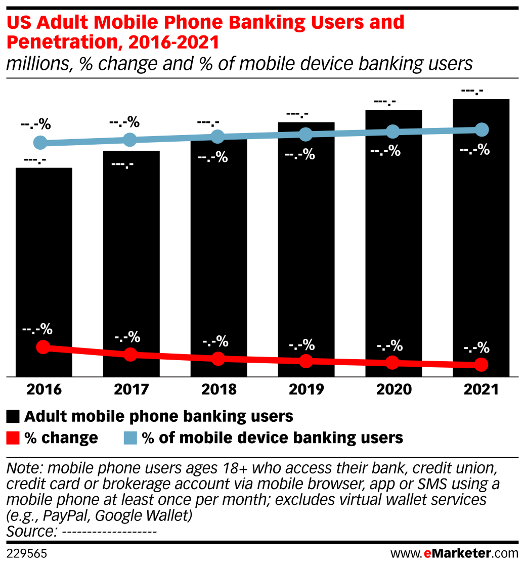 US Adult Mobile Phone Banking Users and Penetration, 2016-2021 (millions, % change and % of mobile device banking users)