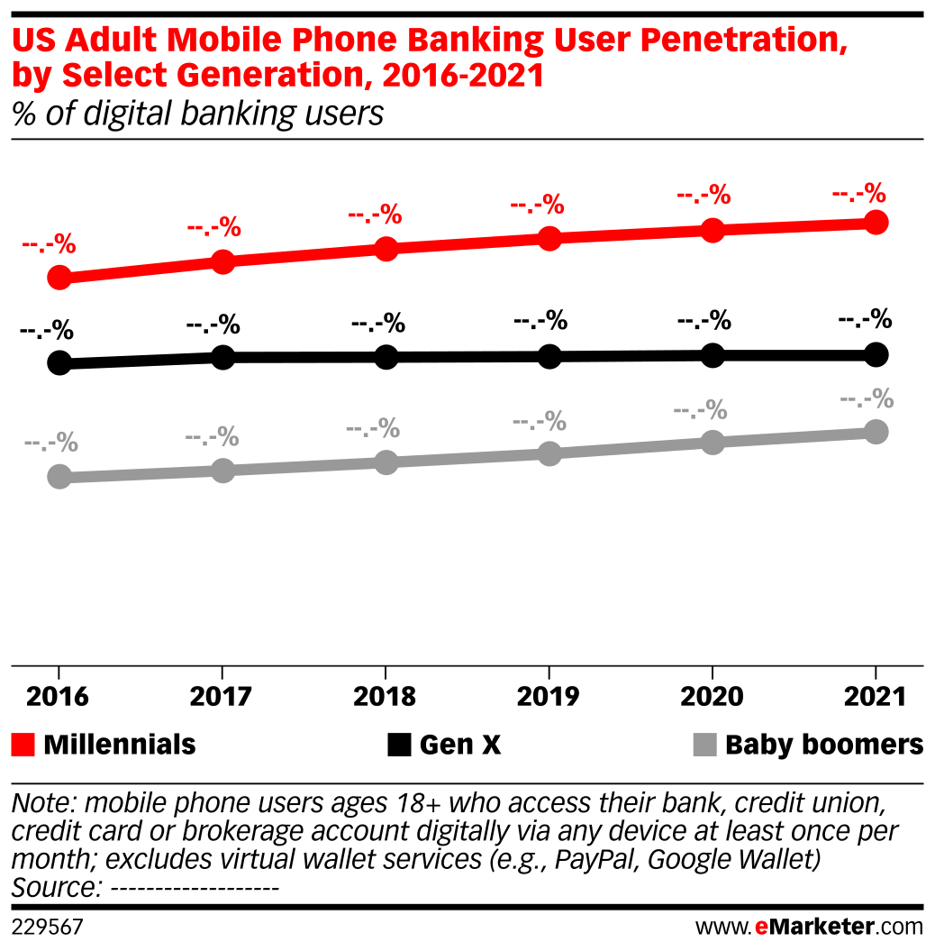 US Adult Mobile Phone Banking User Penetration, by Select Generation, 2016-2021 (% of digital banking users)