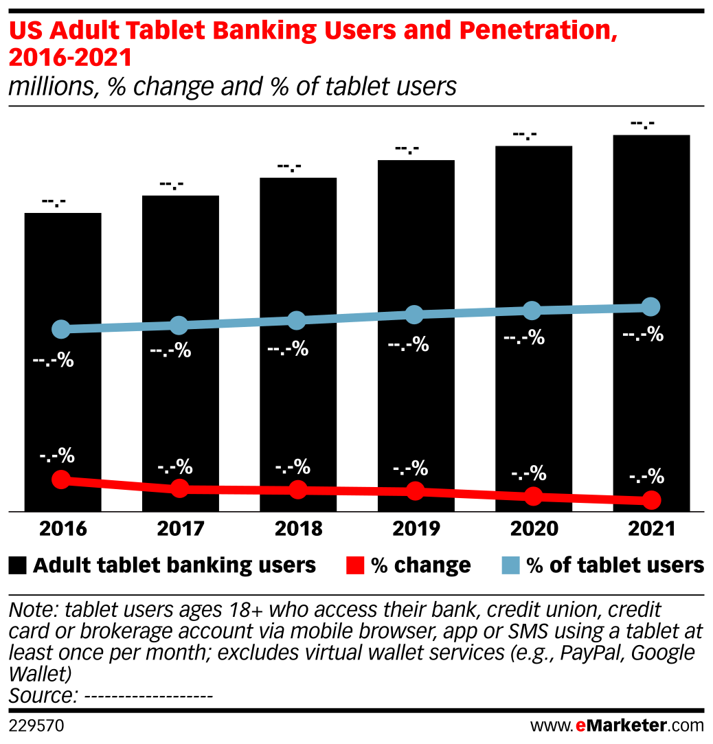 US Adult Tablet Banking Users and Penetration, 2016-2021 (millions, % change and % of tablet users)