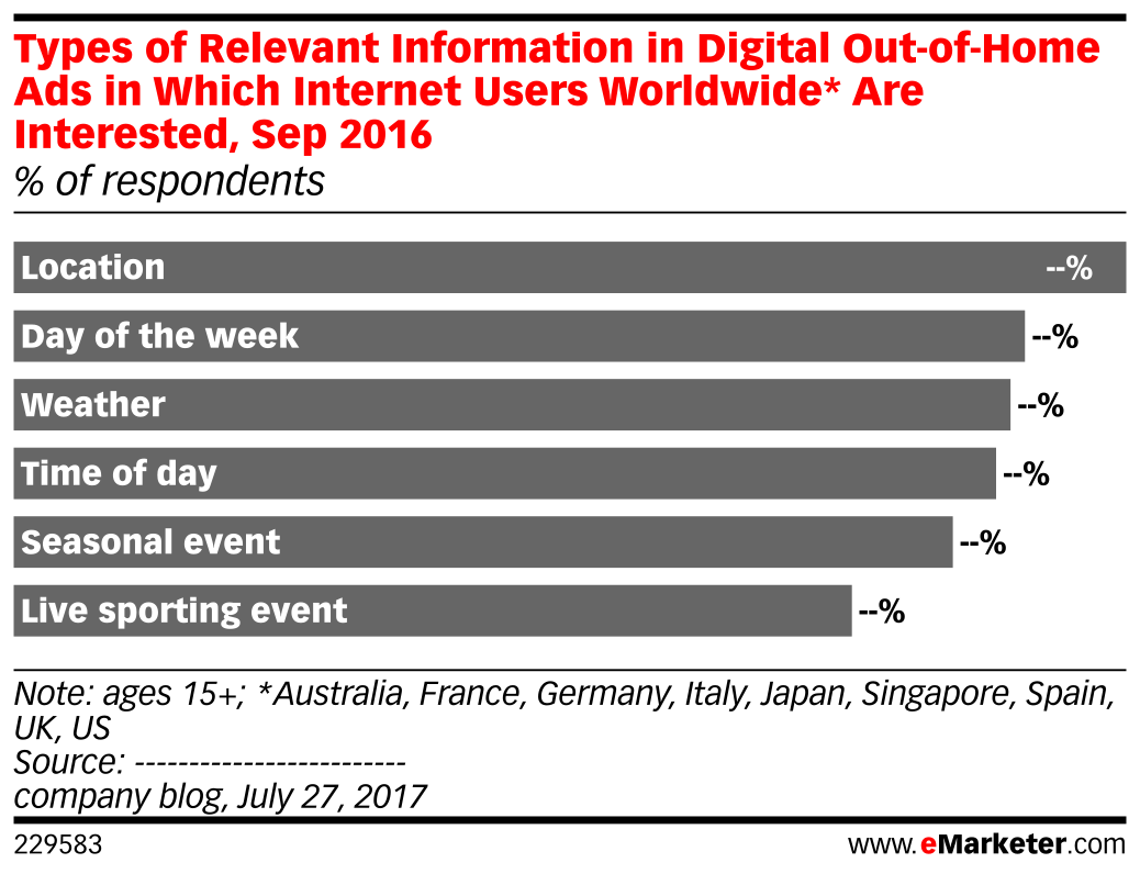 Types of Relevant Information in Digital Out-of-Home Ads in Which Internet Users Worldwide* Are Interested, Sep 2016 (% of respondents)