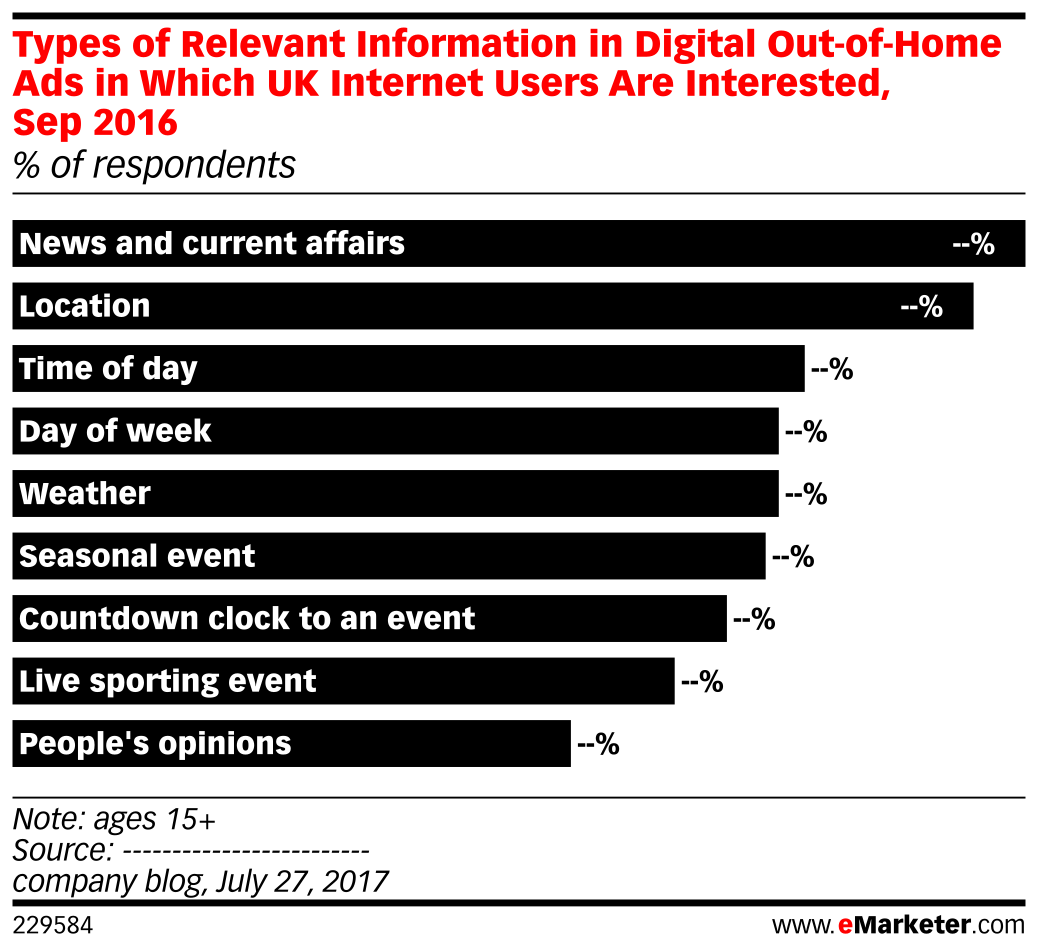 Types of Relevant Information in Digital Out-of-Home Ads in Which UK Internet Users Are Interested, Sep 2016 (% of respondents)
