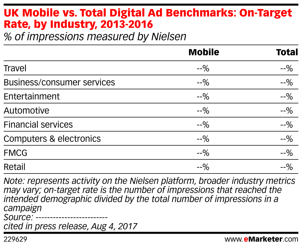 UK Mobile vs. Total Digital Ad Benchmarks: On-Target Rate, by Industry, 2013-2016 (% of impressions measured by Nielsen)