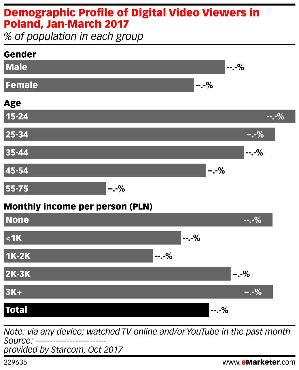 Demographic Profile of Digital Video Viewers in Poland, Jan-March 2017 (% of population in each group)