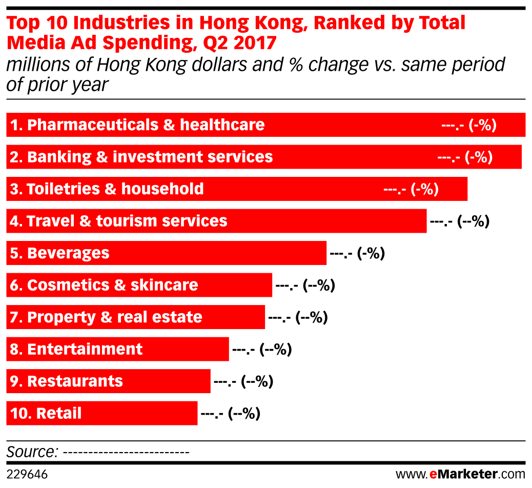 Top 10 Industries in Hong Kong, Ranked by Total Media Ad Spending, Q2 2017 (millions of Hong Kong dollars and % change vs. same period of prior year)