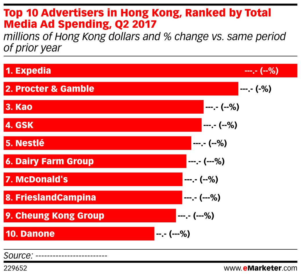 Top 10 Advertisers in Hong Kong, Ranked by Total Media Ad Spending, Q2 2017 (millions of Hong Kong dollars and % change vs. same period of prior year)