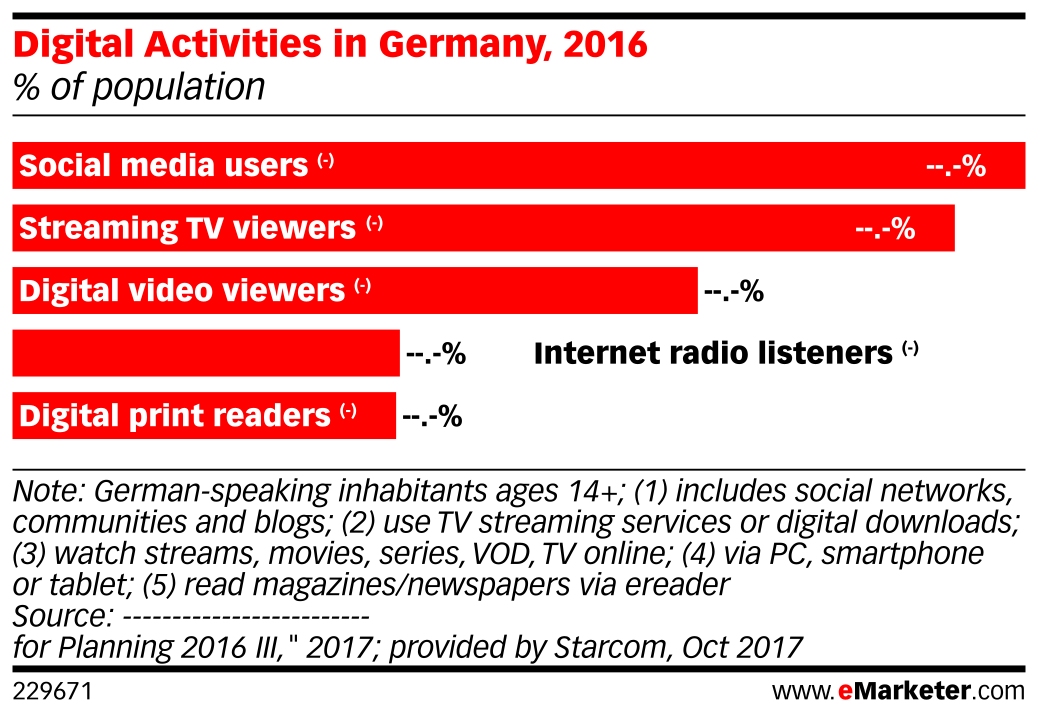 Digital Activities in Germany, 2016 (% of population)