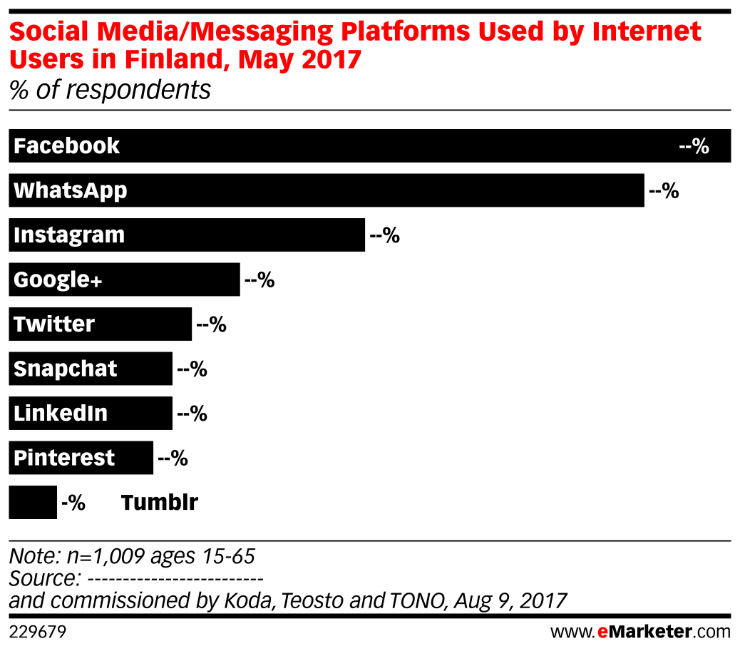 Social Media/Messaging Platforms Used by Internet Users in Finland, May 2017 (% of respondents)
