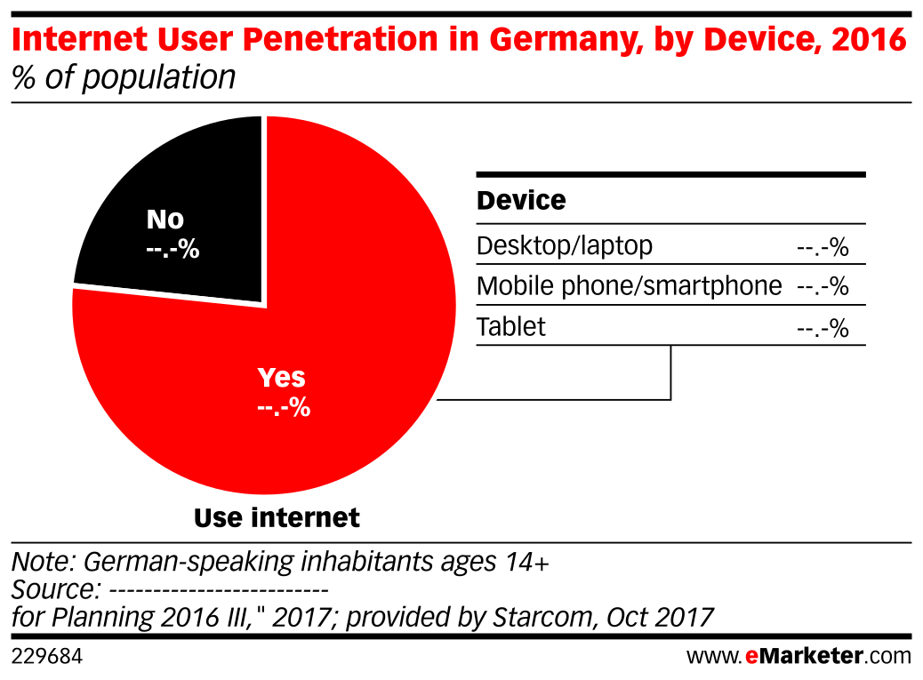 Internet User Penetration in Germany, by Device, 2016 (% of population)