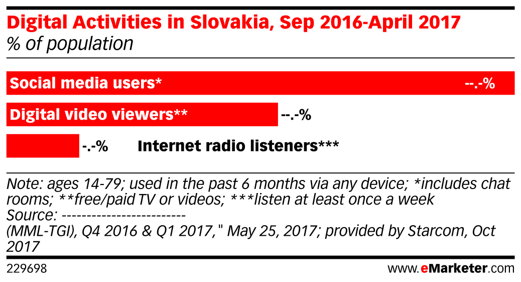 Digital Activities in Slovakia, Sep 2016-April 2017 (% of population)