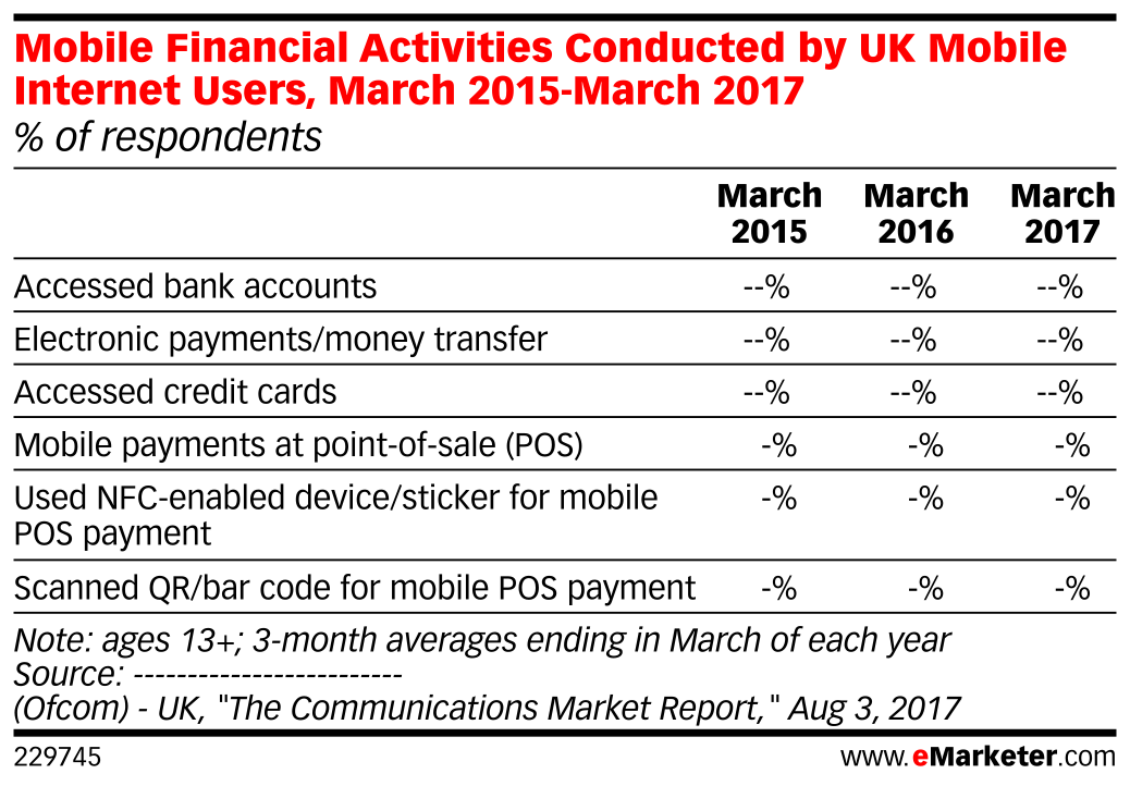 Mobile Financial Activities Conducted by UK Mobile Internet Users, March 2015-March 2017 (% of respondents)