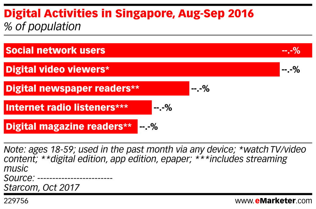 Digital Activities in Singapore, Aug-Sep 2016 (% of population)