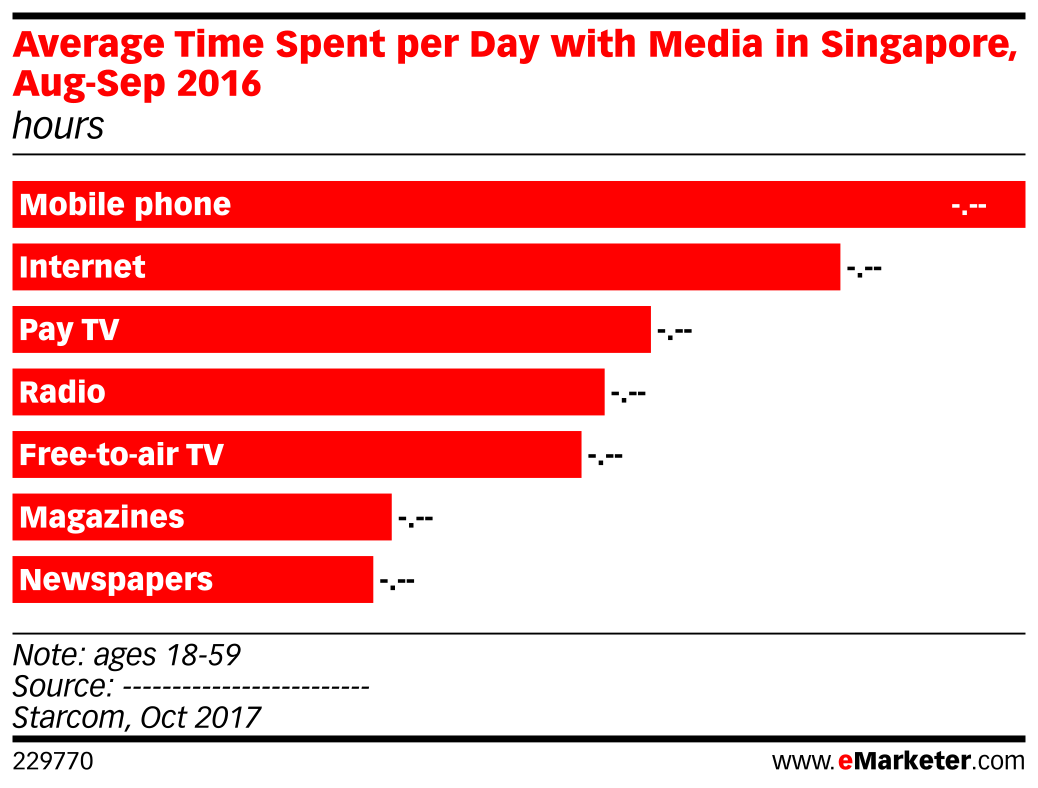 Average Time Spent per Day with Media in Singapore, Aug-Sep 2016 (hours)