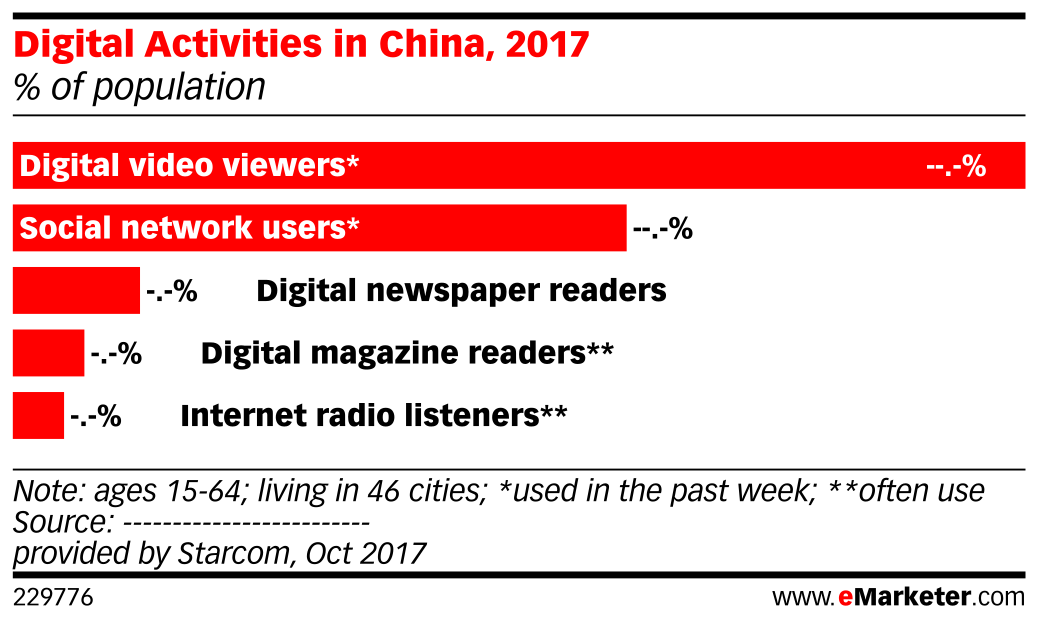 Digital Activities in China, 2017 (% of population)