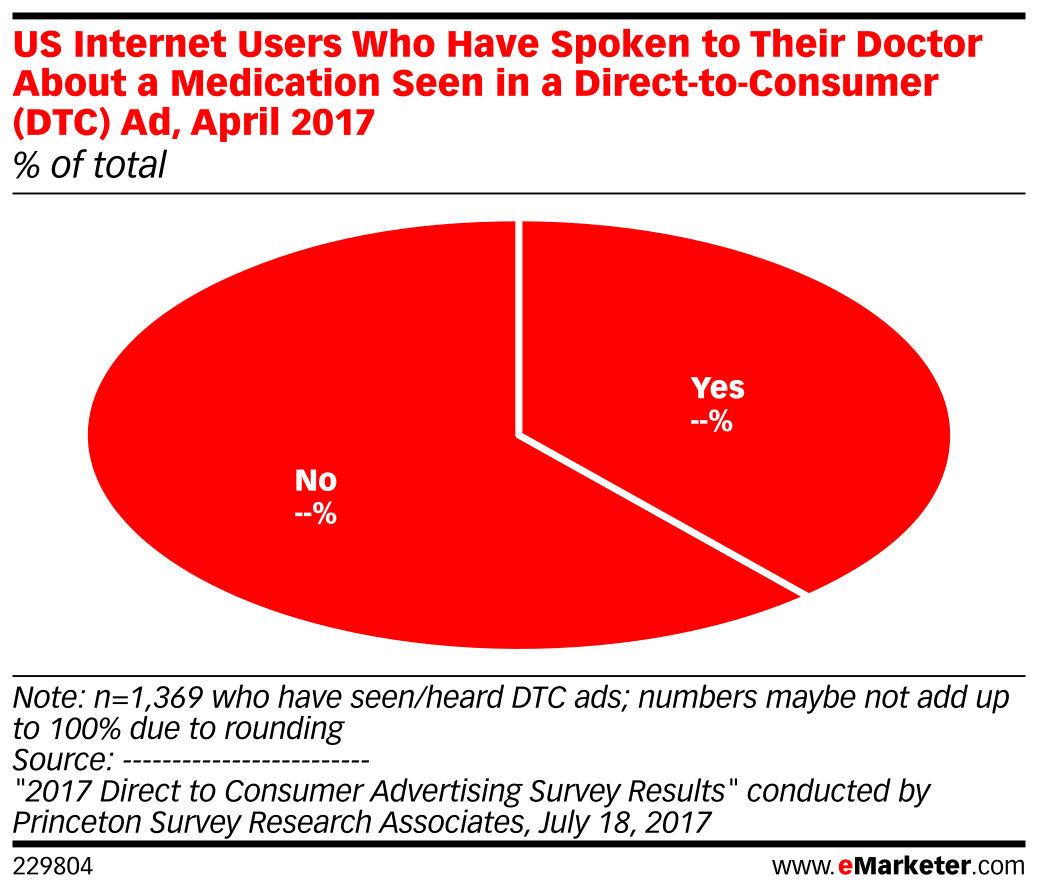 US Internet Users Who Have Spoken to Their Doctor About a Medication Seen in a Direct-to-Consumer (DTC) Ad, April 2017 (% of total)