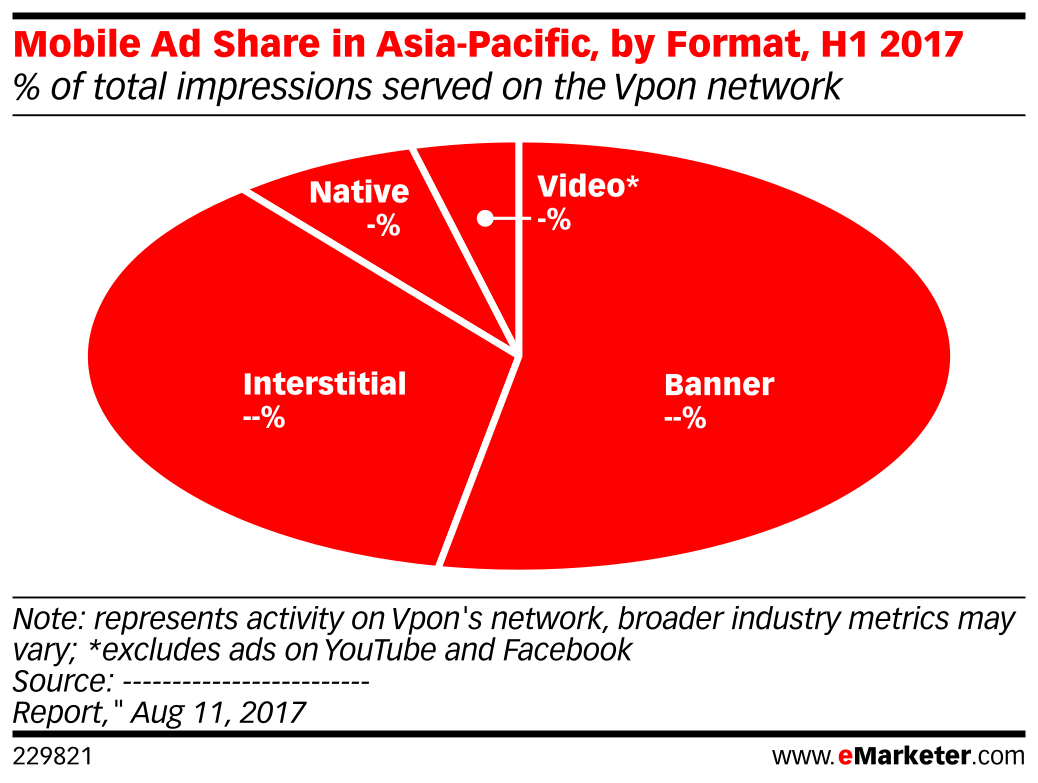 Mobile Ad Share in Asia-Pacific, by Format, H1 2017 (% of total impressions served on the Vpon network)