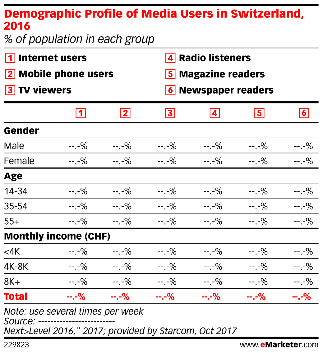 Demographic Profile of Media Users in Switzerland, 2016 (% of population in each group)
