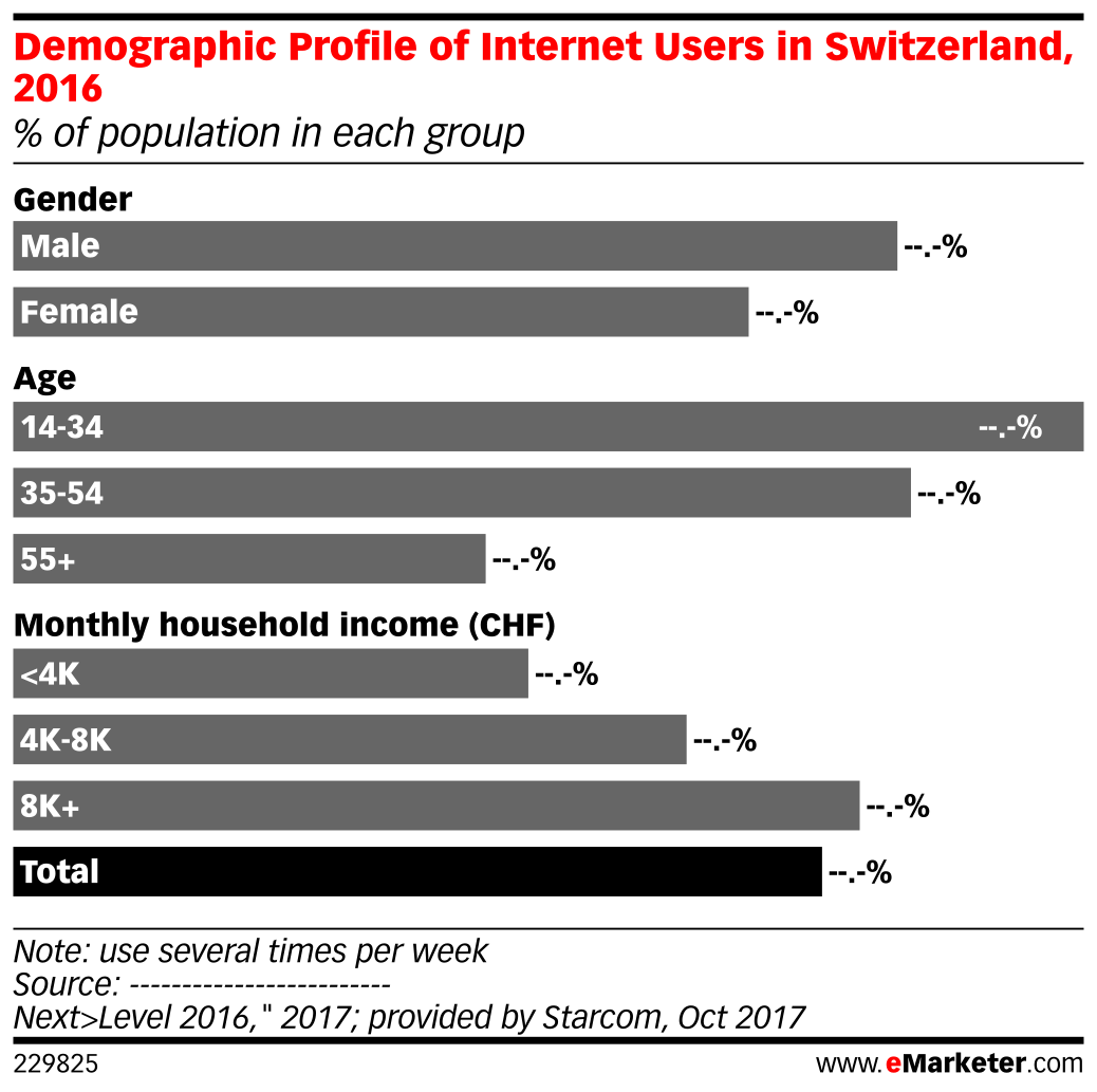 Demographic Profile of Internet Users in Switzerland, 2016 (% of population in each group)