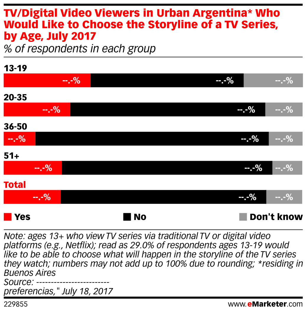 TV/Digital Video Viewers in Urban Argentina* Who Would Like to Choose the Storyline of a TV Series, by Age, July 2017 (% of respondents in each group)