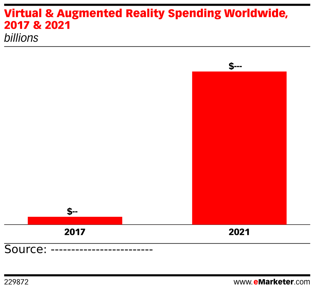 Virtual & Augmented Reality Spending Worldwide, 2017 & 2021 (billions)