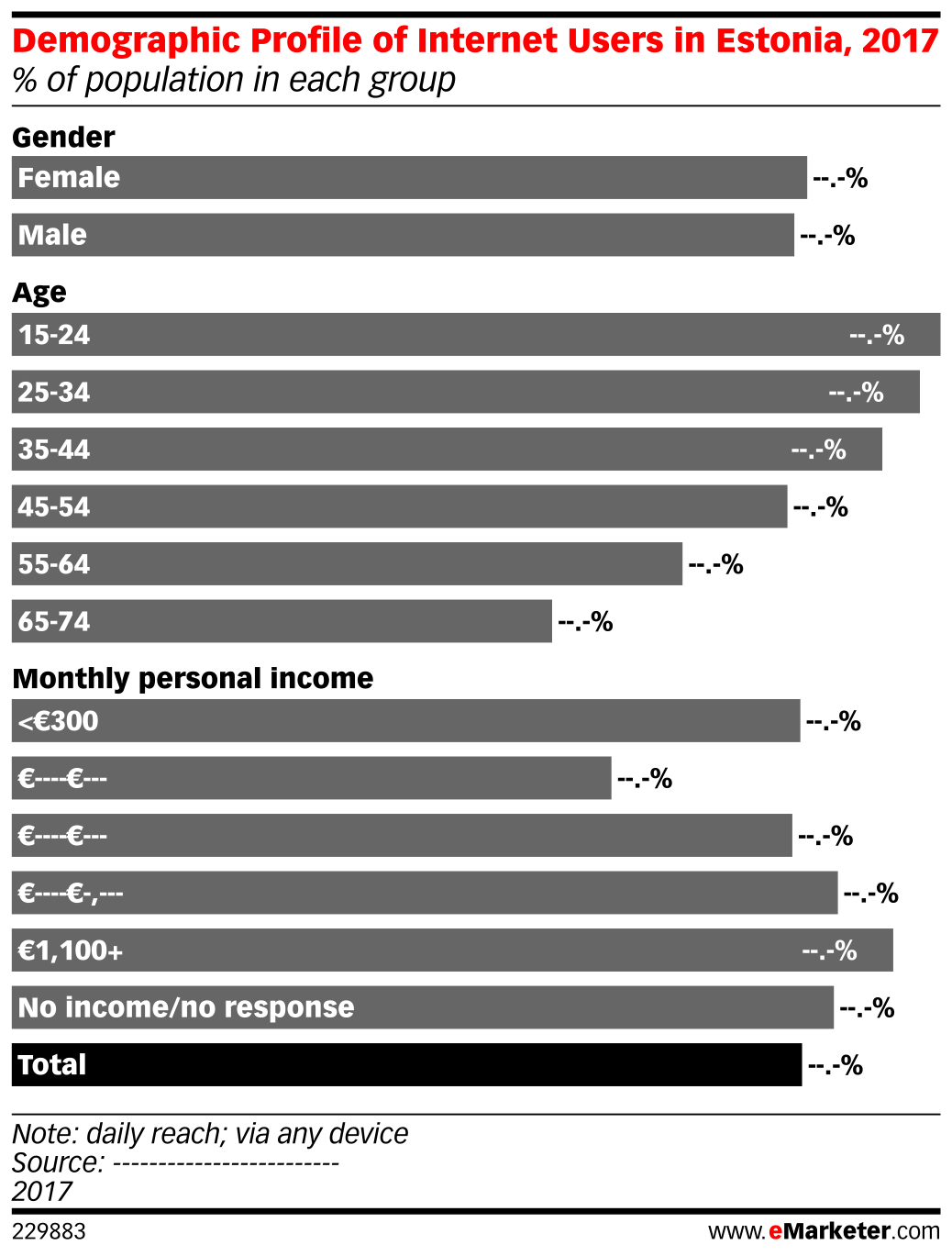 Demographic Profile of Internet Users in Estonia, 2017 (% of population in each group)