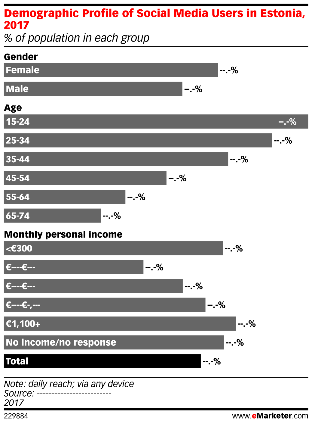 Demographic Profile of Social Media Users in Estonia, 2017 (% of population in each group)