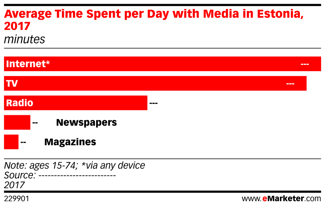 Average Time Spent per Day with Media in Estonia, 2017 (minutes)
